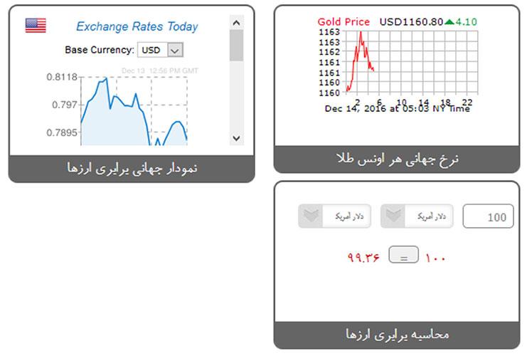 نمایش نمودار نرخ ارز، طلا و برابری ارزها