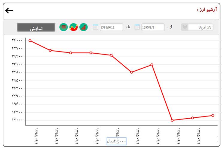 نمایش نمودارخطی،میله ای و جدول نرخ ها